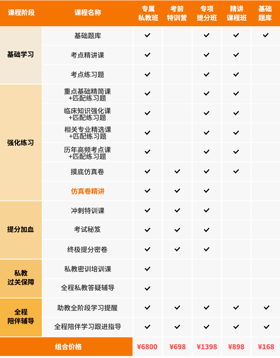 2019版主治医师考试宝典(消化内科学)[专业代码:306]-题库版