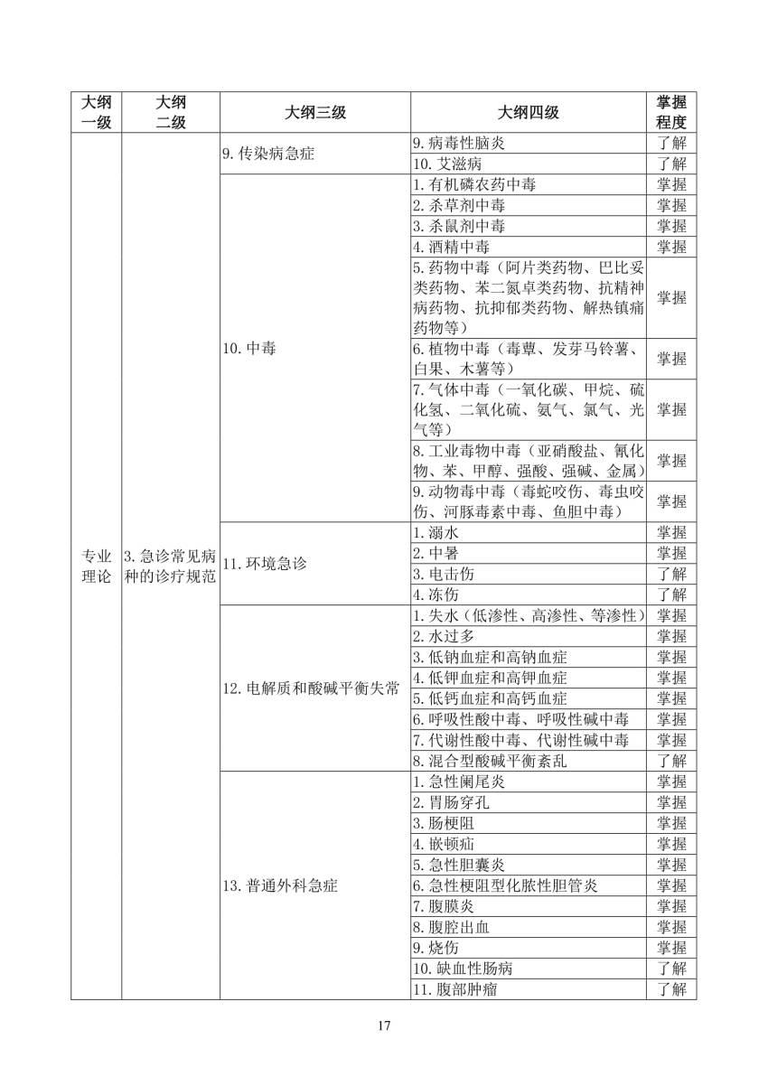 2018年急诊科(0300)住院医师规范化培训结业理论考核大纲(试行)