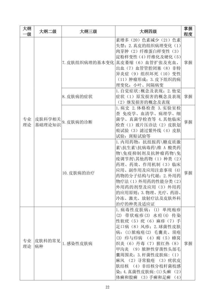 2018年皮肤科(0400)住院医师规范化培训结业理论考核大纲(试行)