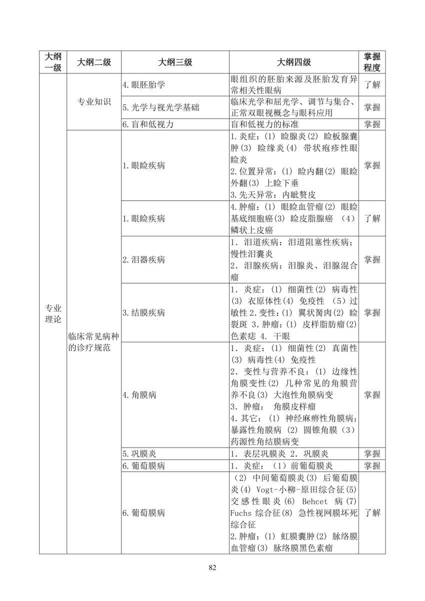 2018年眼科(1700)住院医师规范化培训结业理论考核大纲(试行)