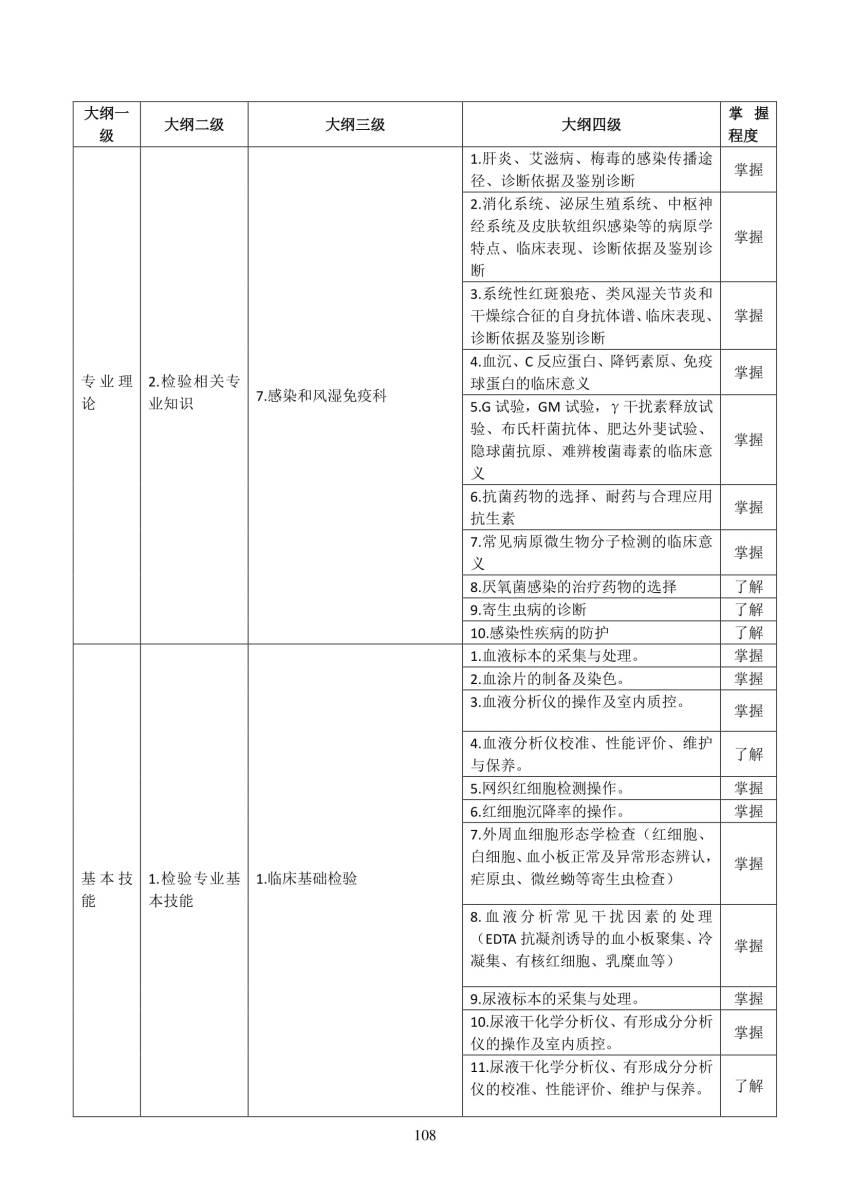 2018年检验医学科(2100)住院医师规范化培训结业理论考核大纲(试行)