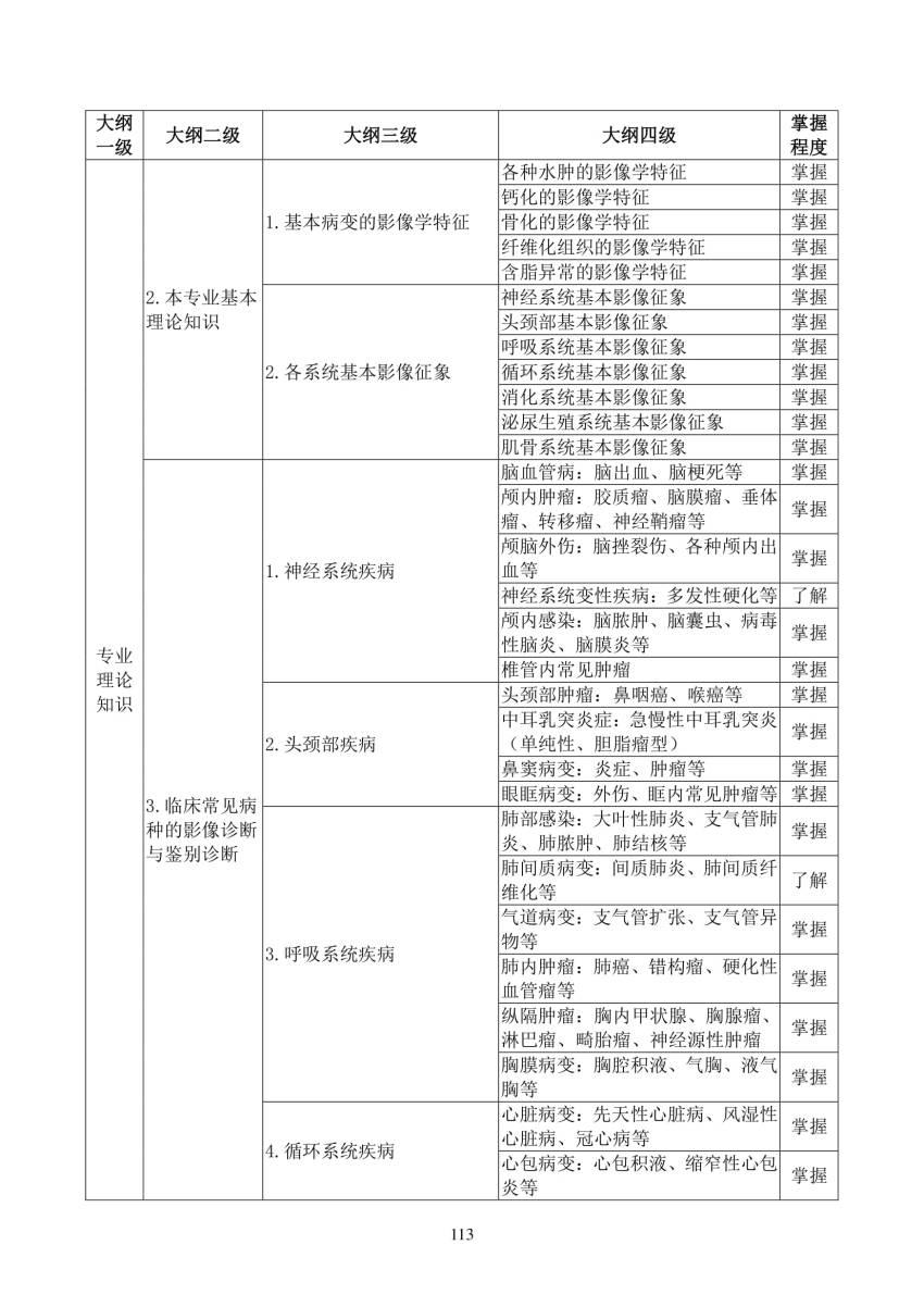 2018年放射科(2200)住院医师规范化培训结业理论考核大纲(试行)