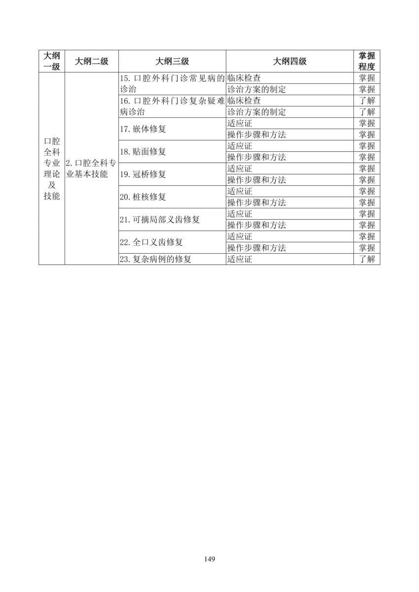 2018年口腔全科(2800)住院医师规范化培训结业理论考核大纲(试行)