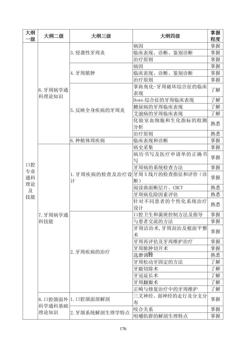 2018年口腔修复科(3100)住院医师规范化培训结业理论考核大纲(试行)