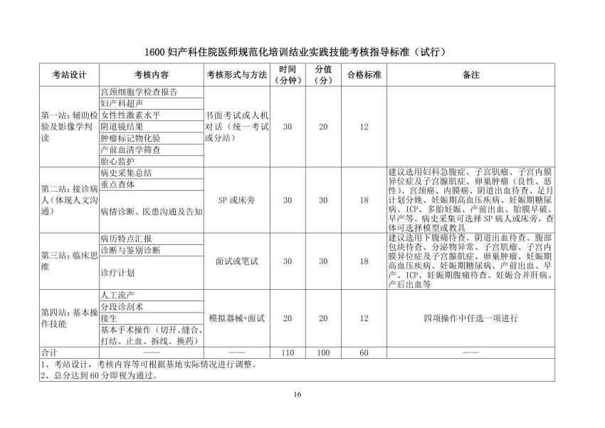 2018年妇产科(1600)住院医师规范化培训结业实践技能考核指导标准(试行)
